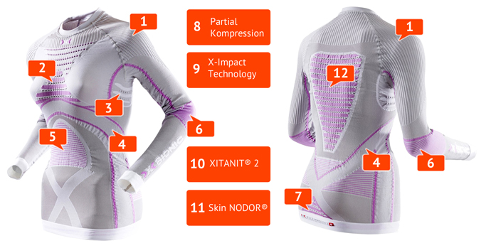 X-Bionic Radiactor EVO Shirt Технологии